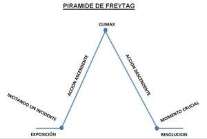 piramide de freytag-bubok